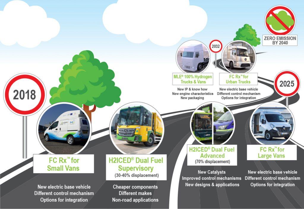 Hydrogen Roadmap Infographic